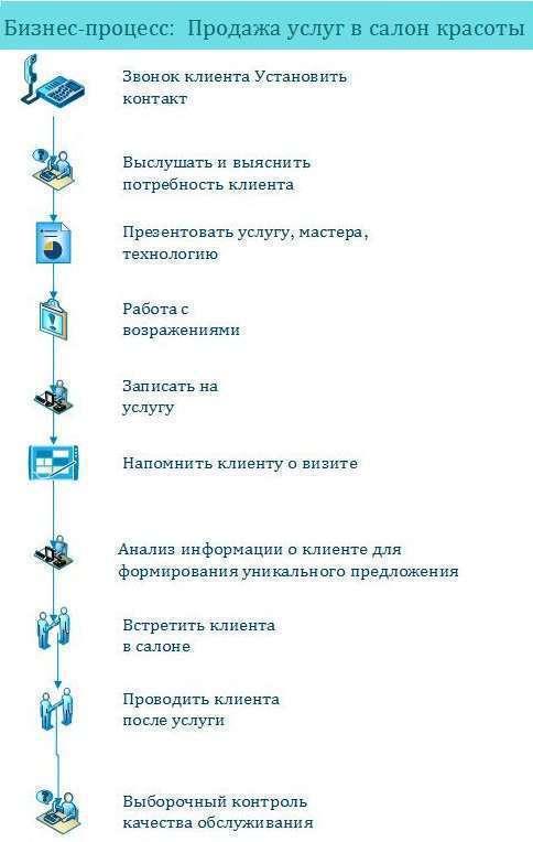 248Деятельность салона красоты idef0  - на сайте mehkom.ru