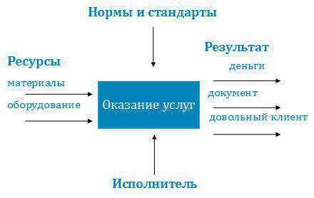образец описания бизнес процессов